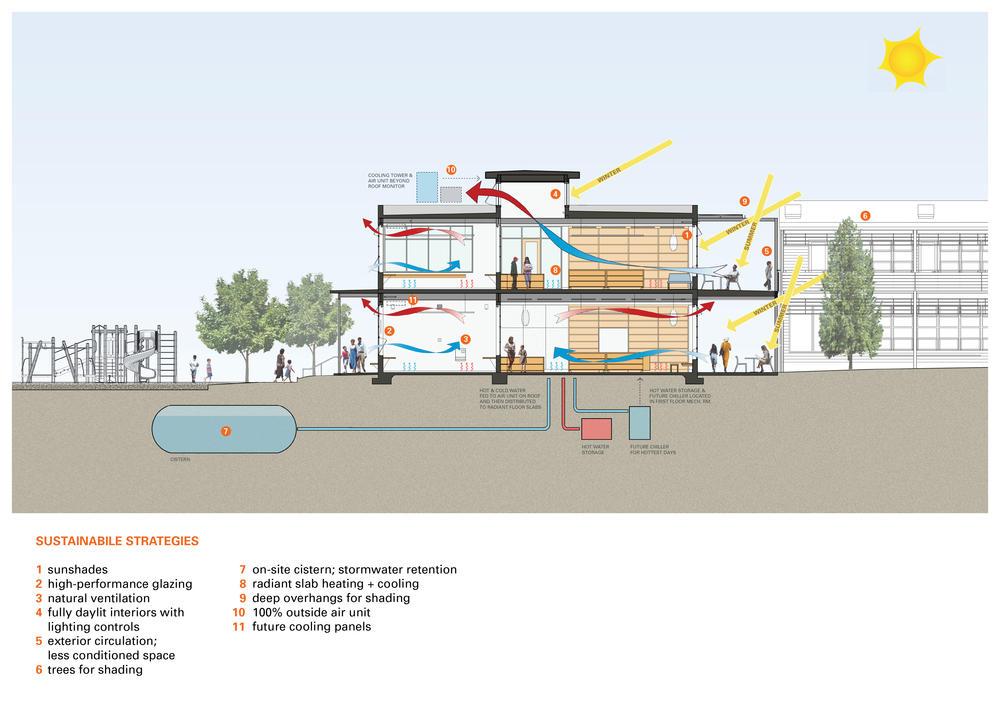 design resource center: