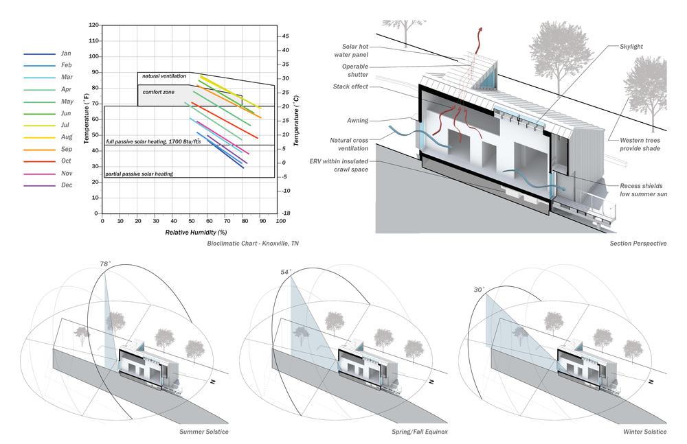Marvelous Bioclimatic Design
