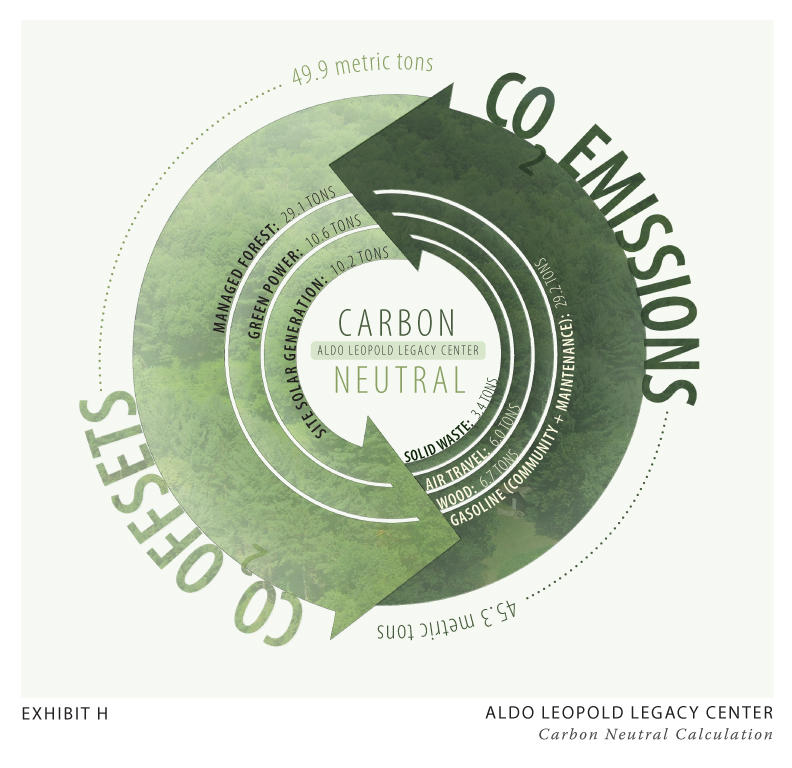 an overview of the land ethic The aldo leopold foundation was founded in 1982 with a mission to foster the land ethic through the legacy of aldo leopold, awakening an ecological conscience in people throughout the world the leopold center.