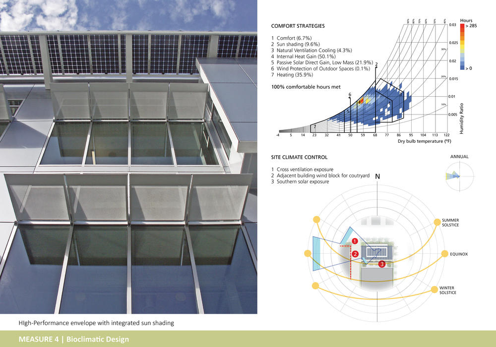 Top Ten Architect jacobs institute for design innovation | aia top ten