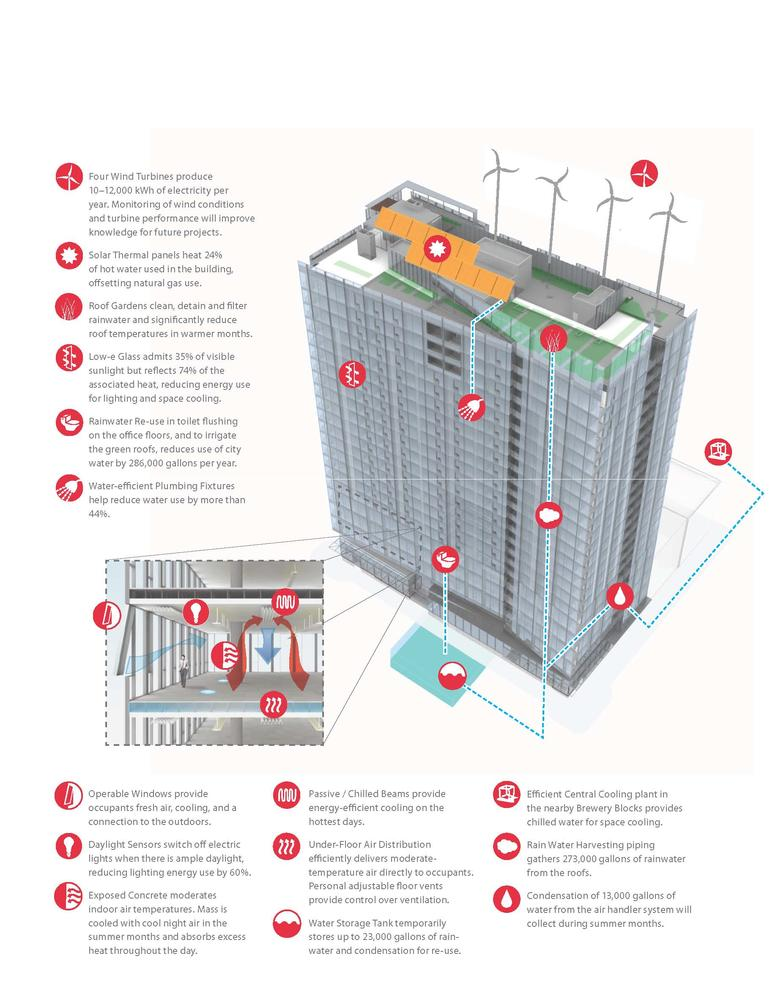 Twelve West includes wind turbines, solar thermal panels, rainwater ... Y Intersection Sign
